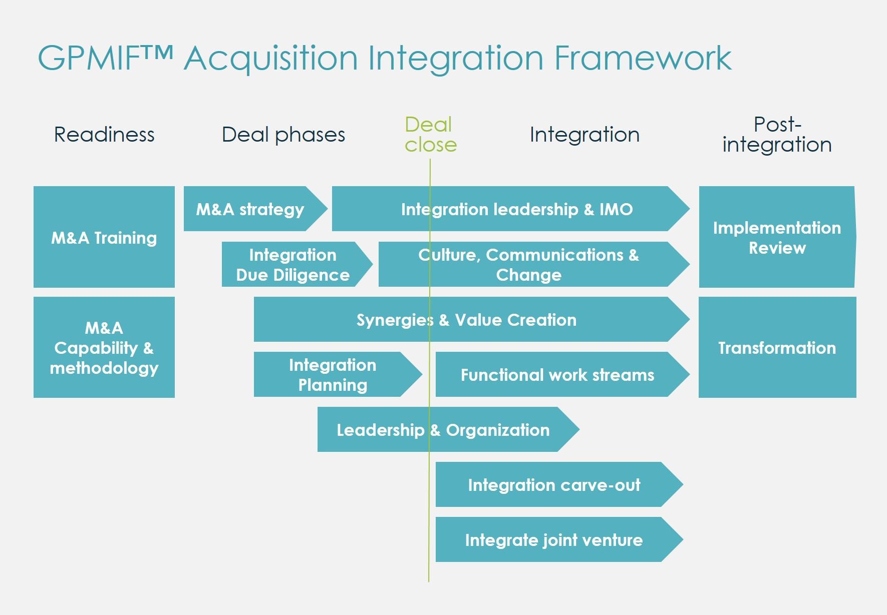 m&a integration a framework for executives and