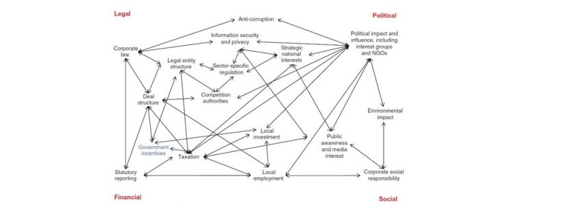 Legal, Financial, Social, and Political Interdependencies with Cross-Border Integration 1