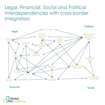 Chapter 3 – Legal, Financial, Social, and Political Interdependencies with Cross-Border Integration 1