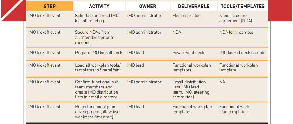 How to Successfully Integrate Mergers and Acquisitions 2