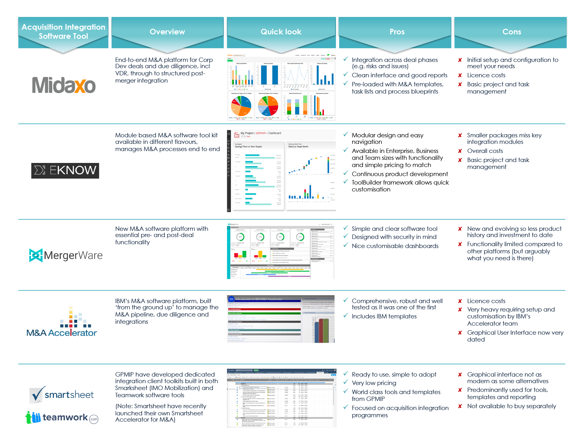 The Guide to M&A Integration Software Tools 2