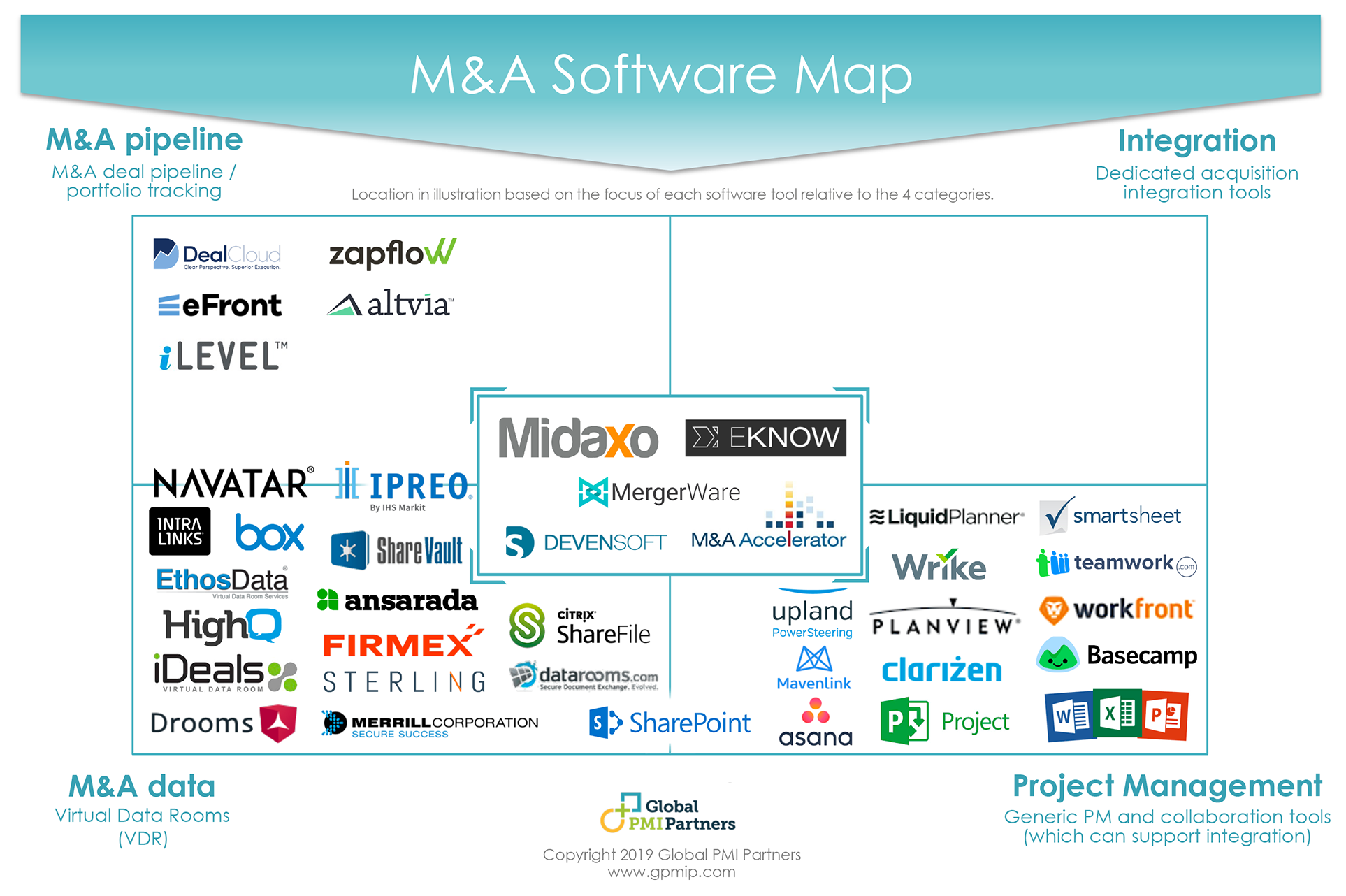 The Guide to M&A Integration Software Tools 1