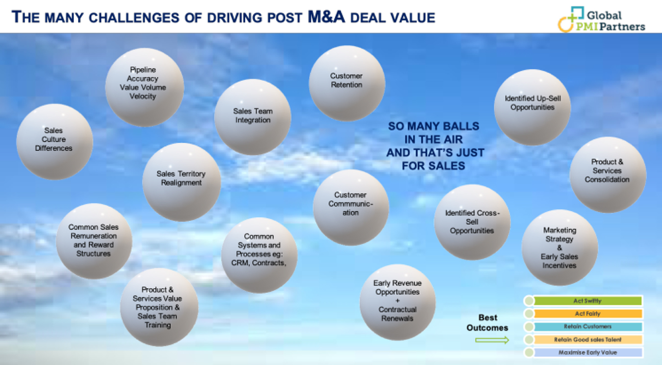 The many challenges of Driving post M&A deal value